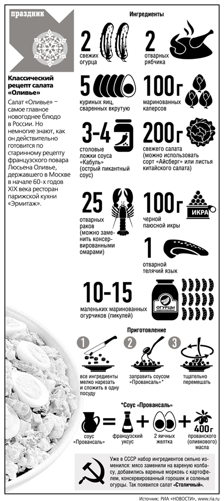 Инфографика_Оливье2