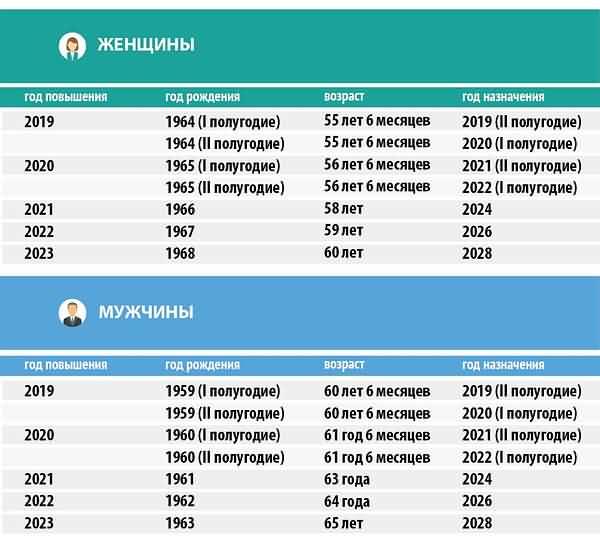 Таблица постепенного повышения пенсионного возраста в России