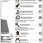 инфографика 2210