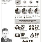 инфографика-работа