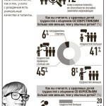 инфографика-одаренные дети