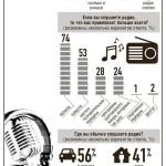 инфографика-радио