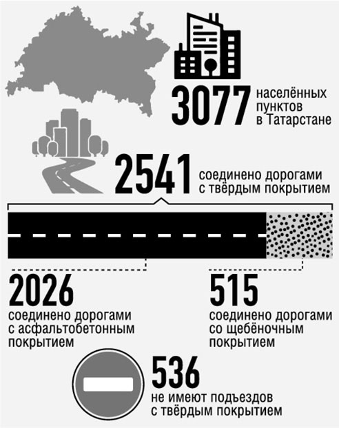 Инфографика-дороги