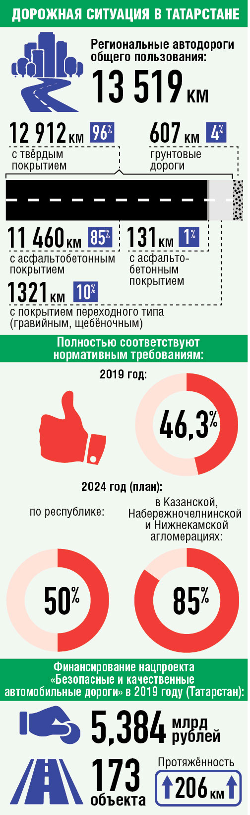 Дороги-инфографика