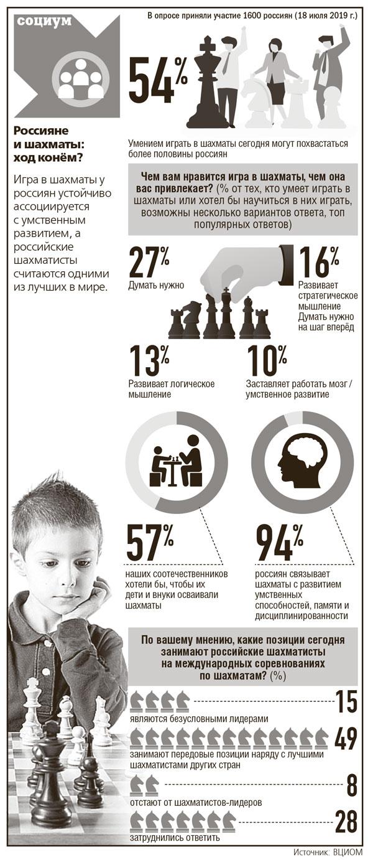 инфографиа-ка-шахматы