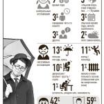 инфографика-осень
