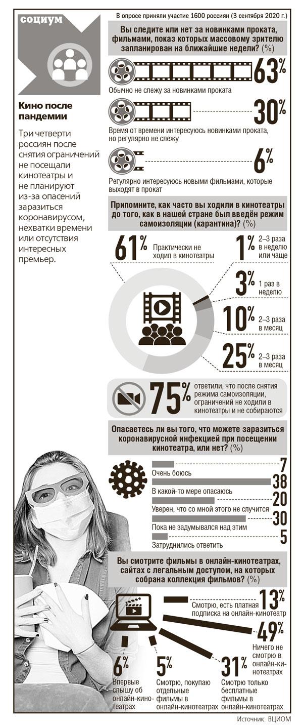 инфографика-кино