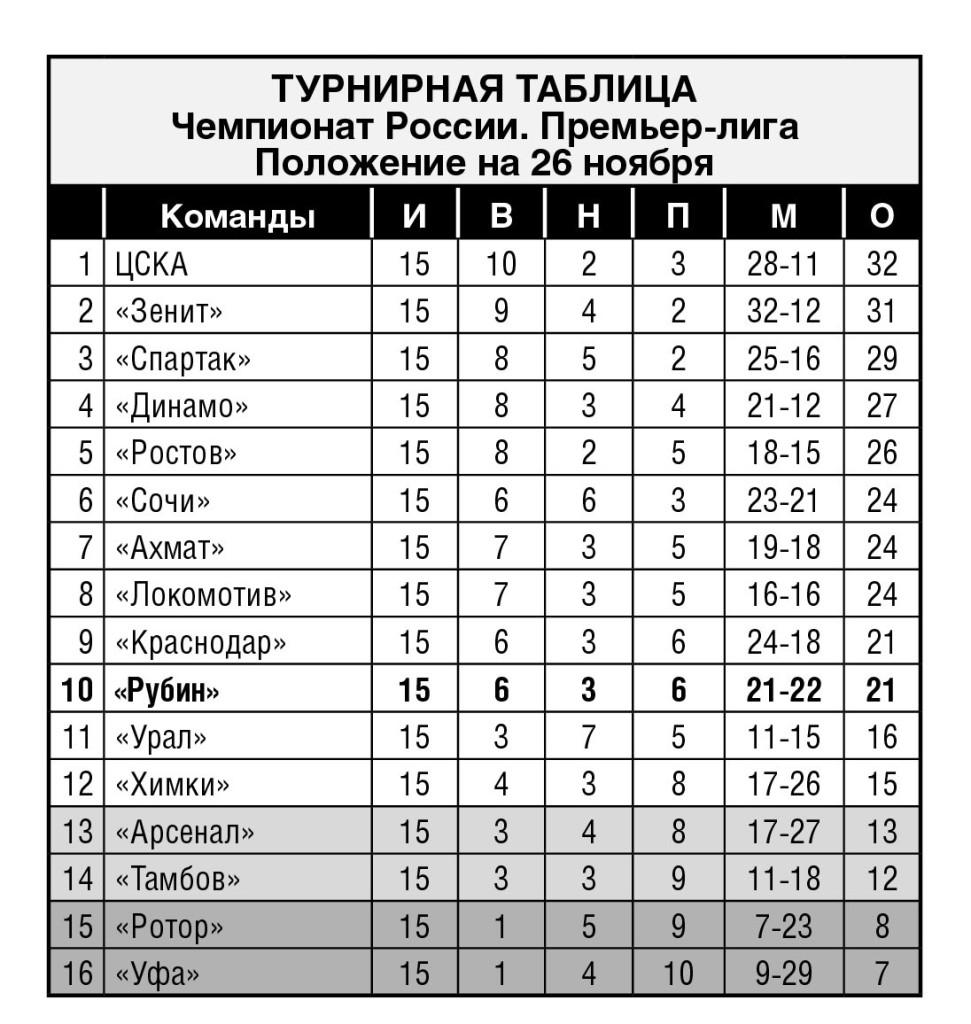Турнирная таблица РПЛ_2